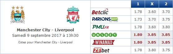 Pronostic investirparissportifs.com - Investir paris sportifs Manchester City Liverpool