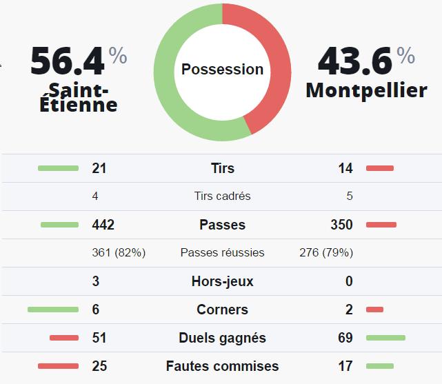 Statistiques investirparissportifs.com - Investir paris sportifs ASSE Montpellier