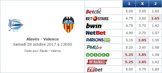 Pronostic investirparissportifs.com - Investir paris sportifs Alaves Valence