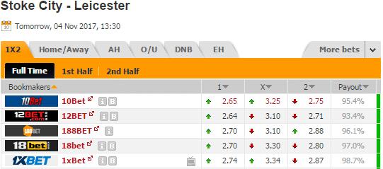 Pronostic investirparissportifs.com - Investir paris sportifs Stoke Leicester