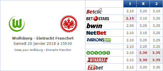 Pronostic investirparissportifs.com - Investir paris sportifs Wolfsburg Frankfurt