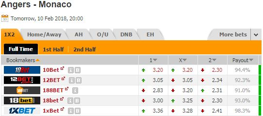 Pronostic investirparissportifs.com - Investir paris sportifs Angers Monaco