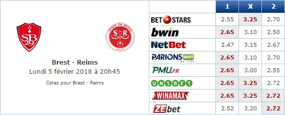 Pronostic investirparissportifs.com - Investir paris sportifs Brest Reims
