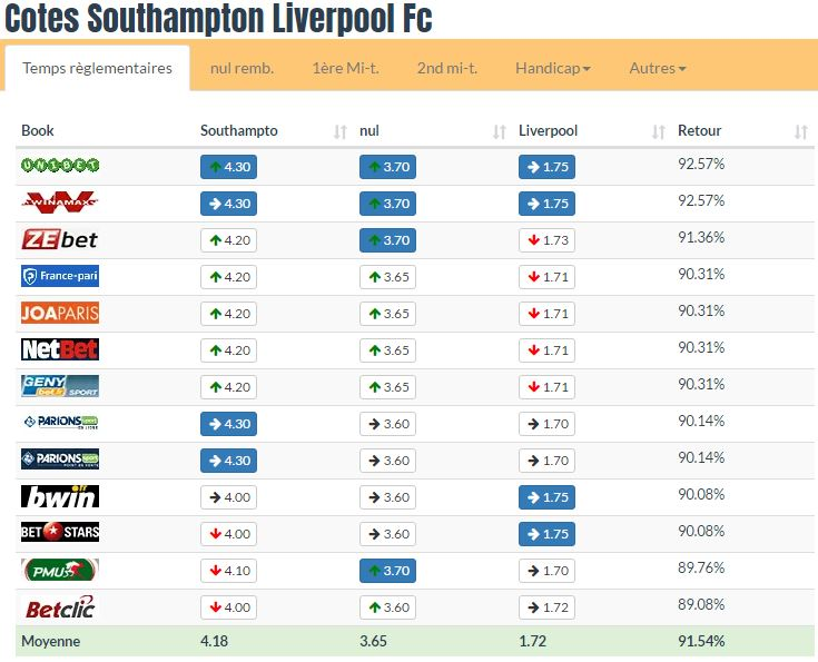 Pronostic investirparissportifs.com - Investir paris sportifs Southampton Liverpool