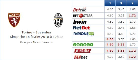 Pronostic investirparissportifs.com - Investir paris sportifs Torino Juventus