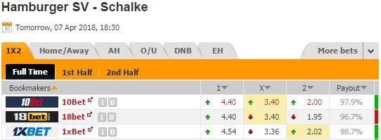 Pronostic investirparissportifs.com - Investir paris sportifs Hambourg Schalke 04