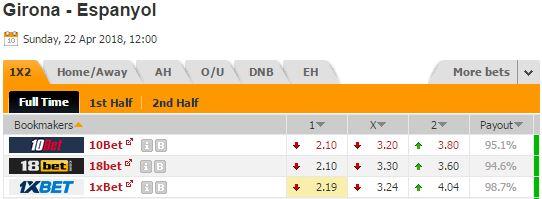 Pronostic investirparissportifs.com - Investir paris sportifs Girona Espanyol Barcelone