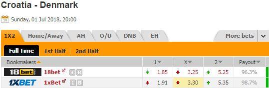 Pronostic investirparissportifs.com - Investir paris sportifs Croatie Danemark