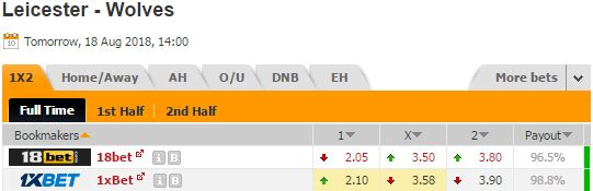 Pronostic investirparissportifs.com - Investir paris sportifs Leicester Wolve