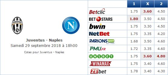 Pronostic investirparissportifs.com - Investir paris sportifs Juventus Naples