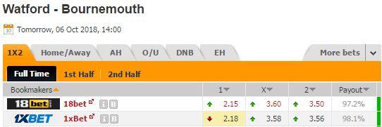Pronostic investirparissportifs.com - Investir paris sportifs Watford Bournemouth