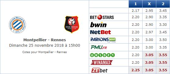 Pronostic investirparissportifs.com - Investir paris sportifs Montpellier Rennes