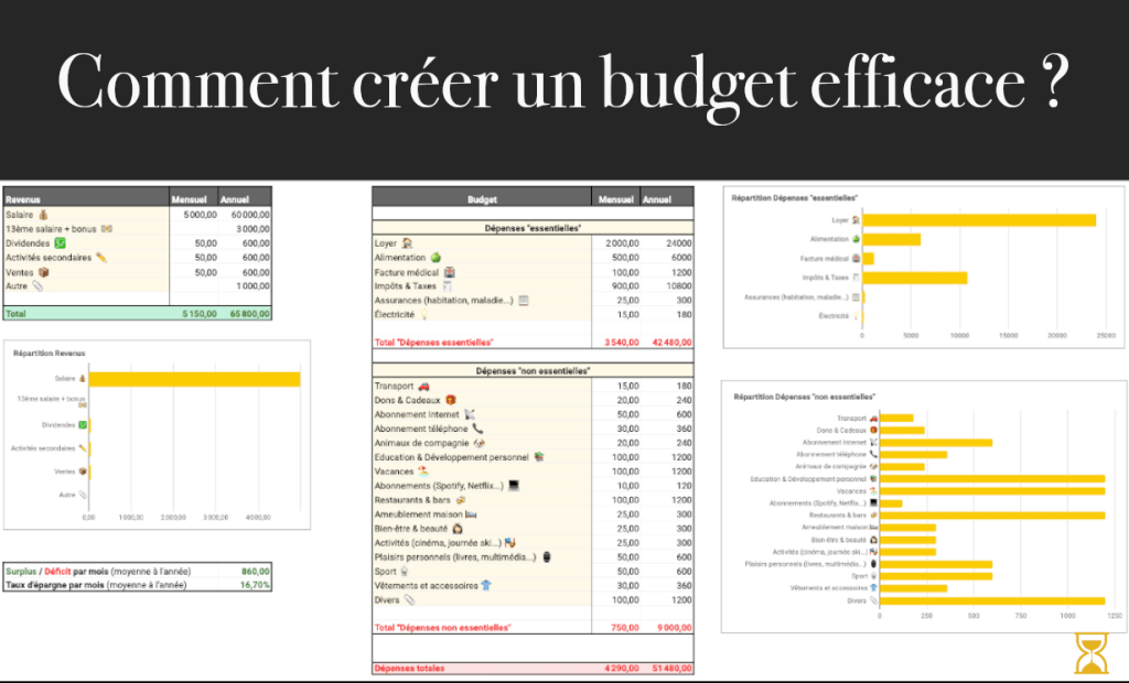 Modèle de budget