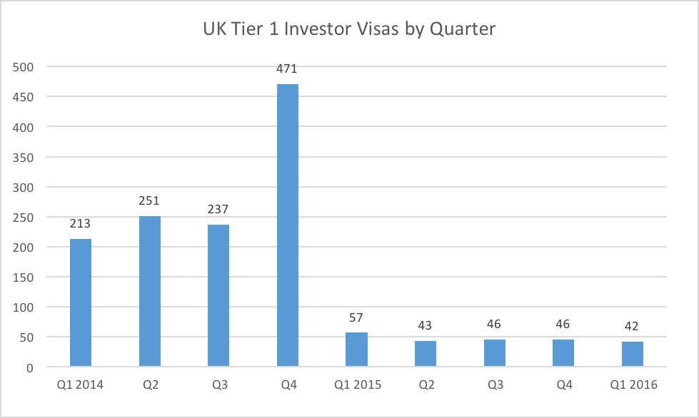 UK Tier 1 Investor Visas by Quarter