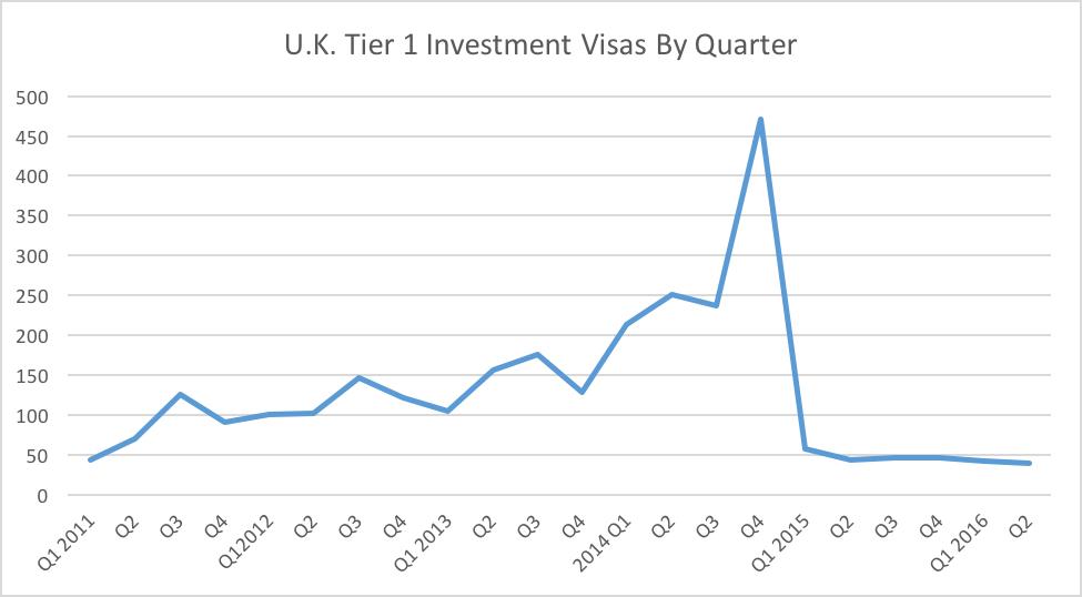 U.K. tier 1 investment visas by quarter