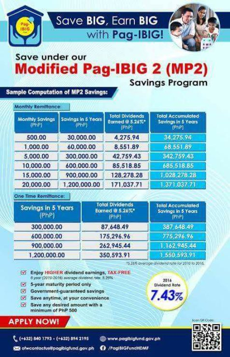 Pag Ibig MP2 2016 Dividend
