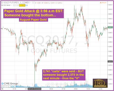 Overnight Paper Attack On Gold – Why This One Was Different