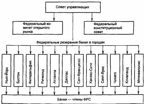 Managementsysteem van de FRB.