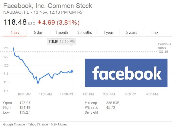 Facebook Stock Price Update