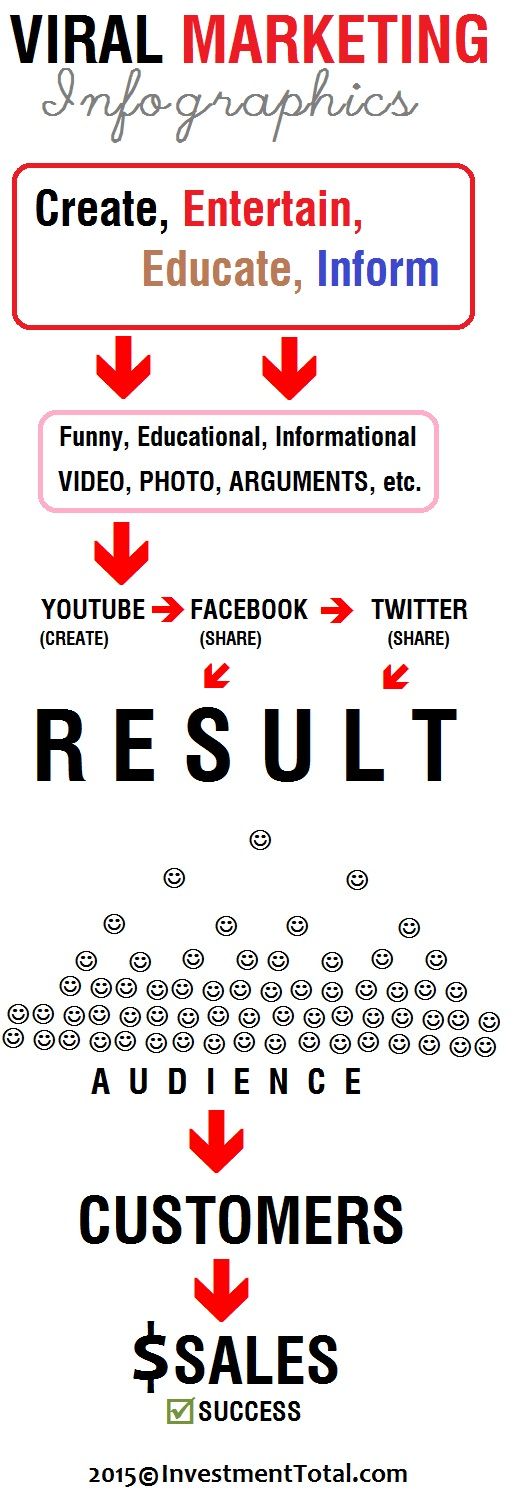 viral marketing infographics