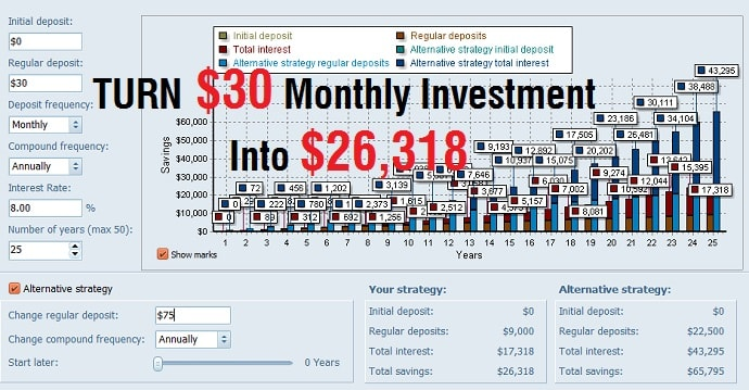 Monthly Investment Plan $30 Future value