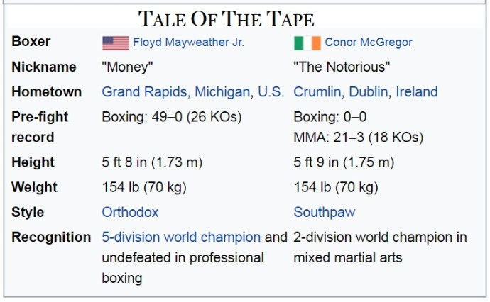 Floyd Mayweather Jr. vs. Conor McGregor (Tale of the Tape)