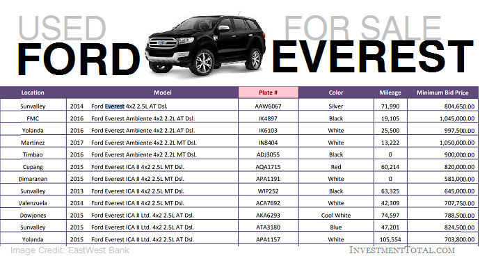 Pre Owned Cars >> Used Ford Everest for Sale 2016 Repossessed Cars Philippines