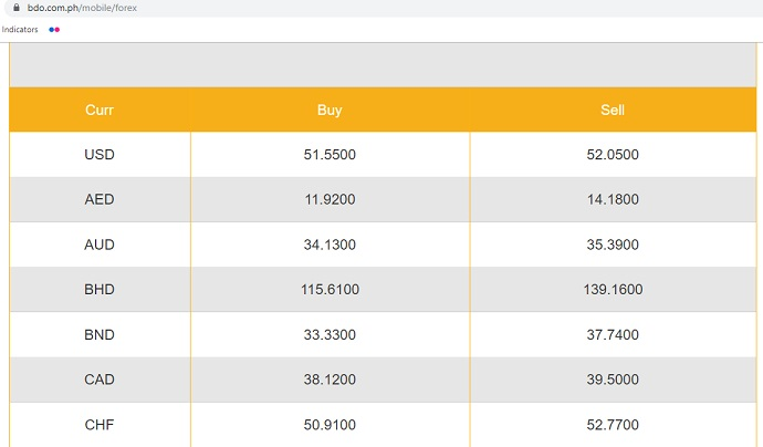 Forex Rates Today Bdo - Bank Of America Foreign Exchange In Person