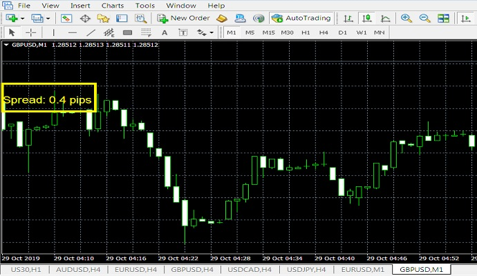 Spread Indicator Mt4 Used In Forex Trading