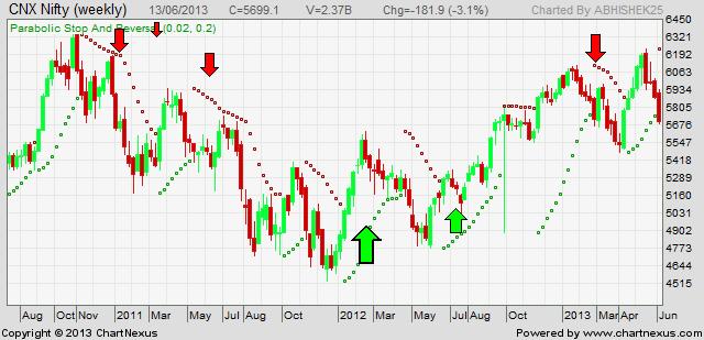 parabolic sar trade signals