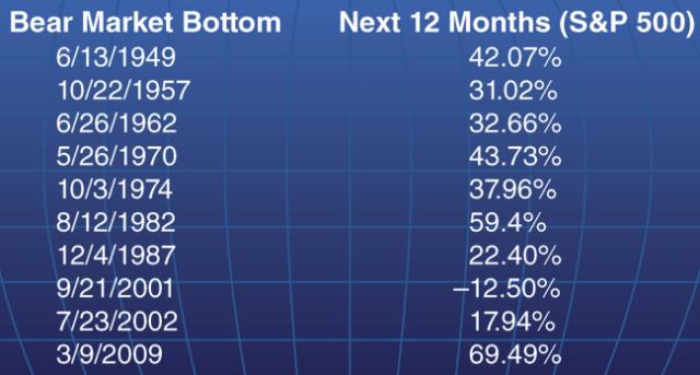 bear market reversal