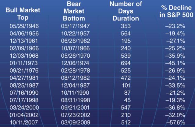 bear market length