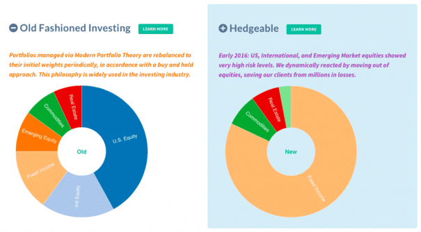 hedgeable new way of investing with robo advisors