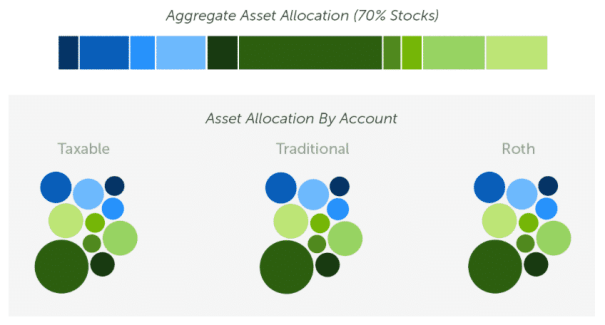 betterment aggregate without asset allocation