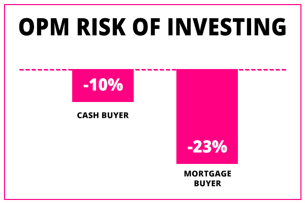 other peoples money risk of investing opm