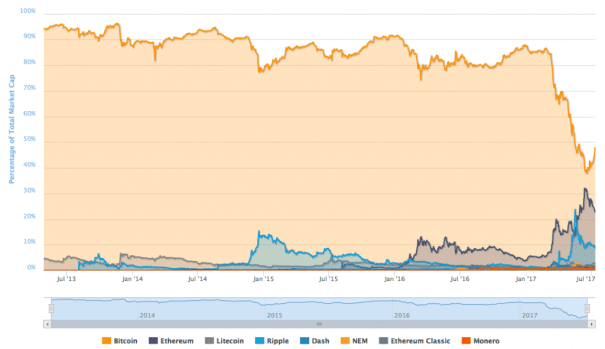 percent share cryptocurrency market by market capitalization