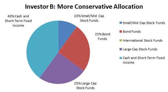 smart401k investor aggressive portfolio b