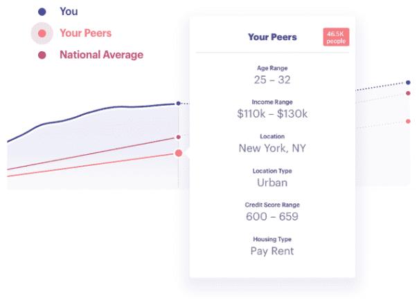 status money peer comparison