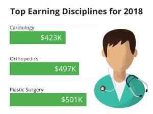 top earnings doctors 2018