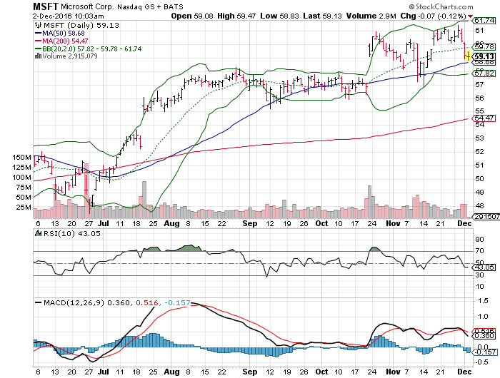 3 Big Stock Charts for Friday: Netflix, Inc. (NFLX ...