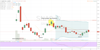 Snap Inc (SNAP) Stock Is Finally Falling Apart | InvestorPlace