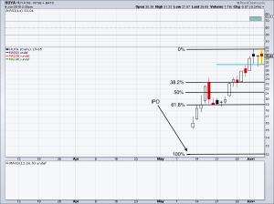 chart of Huya stock price
