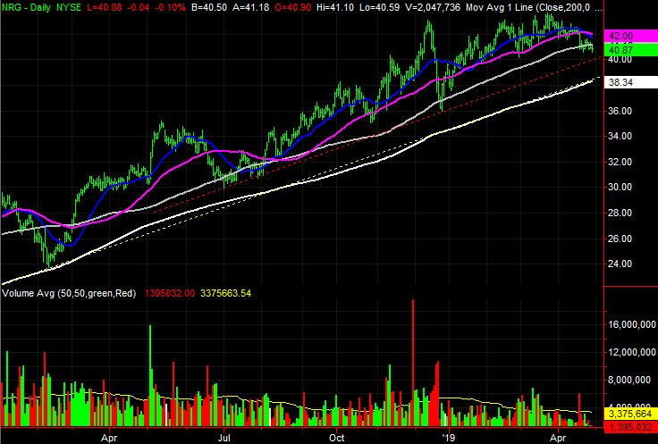 NRG Energy (NRG) stock charts