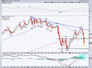 Top stock trades for AOS