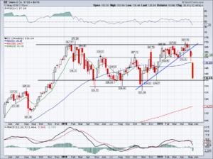 top stock trades for DE
