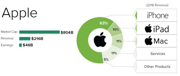 アップル 売上