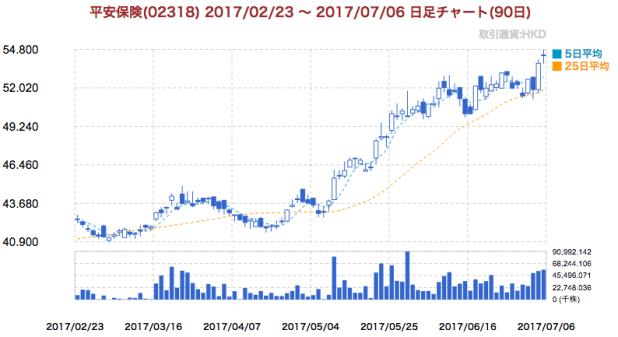 中国平安保険(02318.HK)チャート