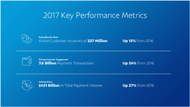 paypal key performance 2017