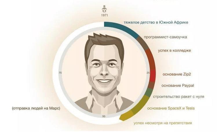 Илон Маск это кто