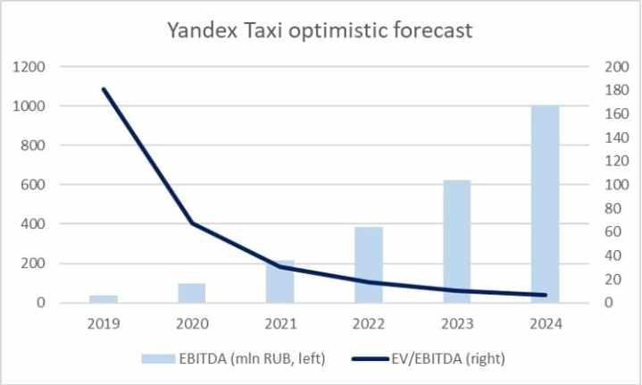 prognoz-aktsiy-yandeksa-na-2020-god